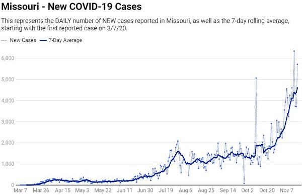 圖為密蘇里州自3月7日發現第一起病例開始之新冠病毒單日確診與7日平均確診數曲線圖